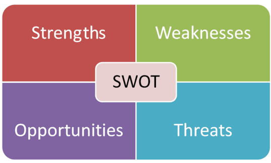 SWOT acronym; Strengths, Weaknesses, Opportunities, Threats